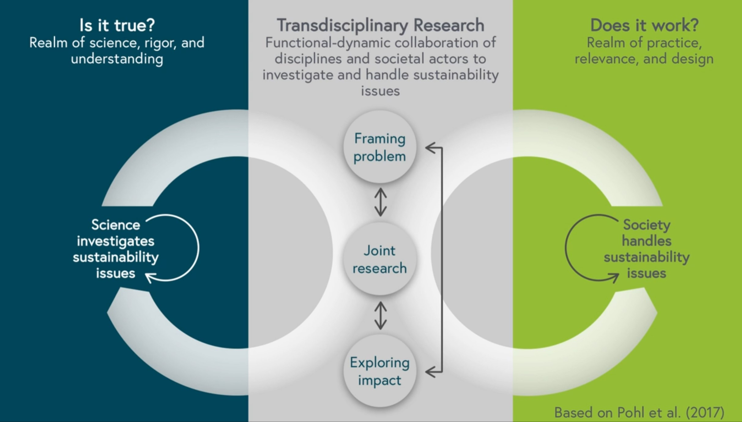 The three phases of transdisciplinary research. (Based on Pohl et al., 2017)