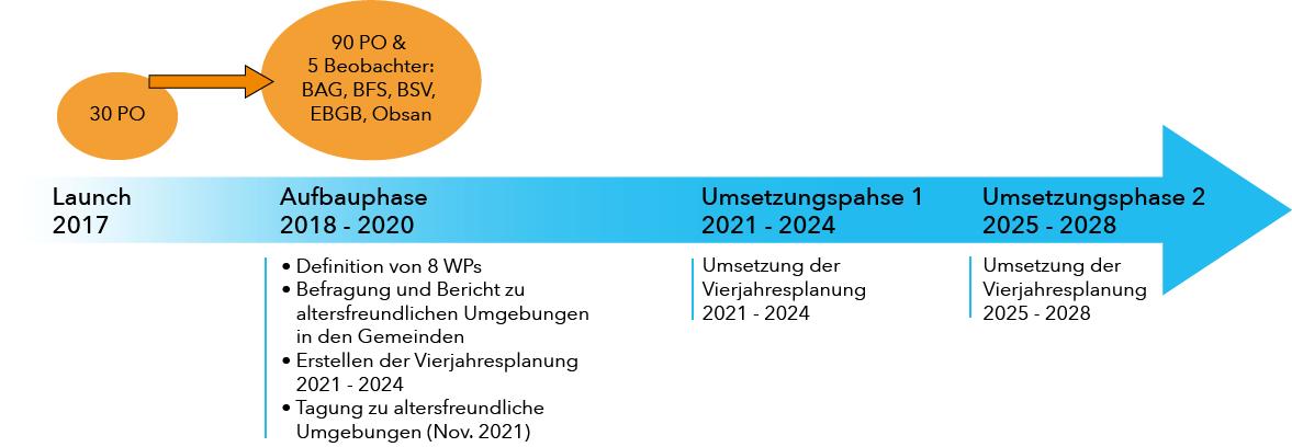 Entwicklung der a+ Swiss Platform Ageing Society (PO = Partnerorganisationen)